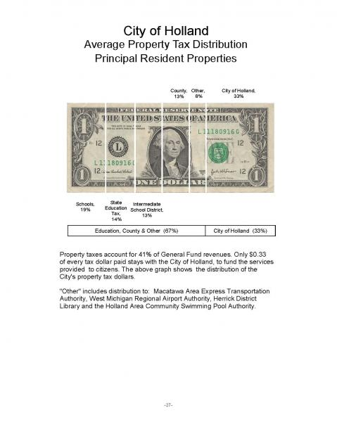 Dollar of Property Tax